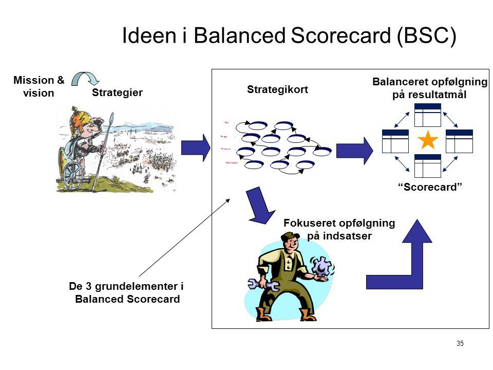 Ideen i Balanced Scorecard (BSC)