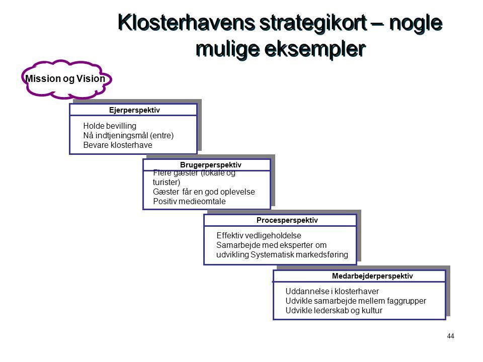 Klosterhavens strategikort – nogle mulige eksempler