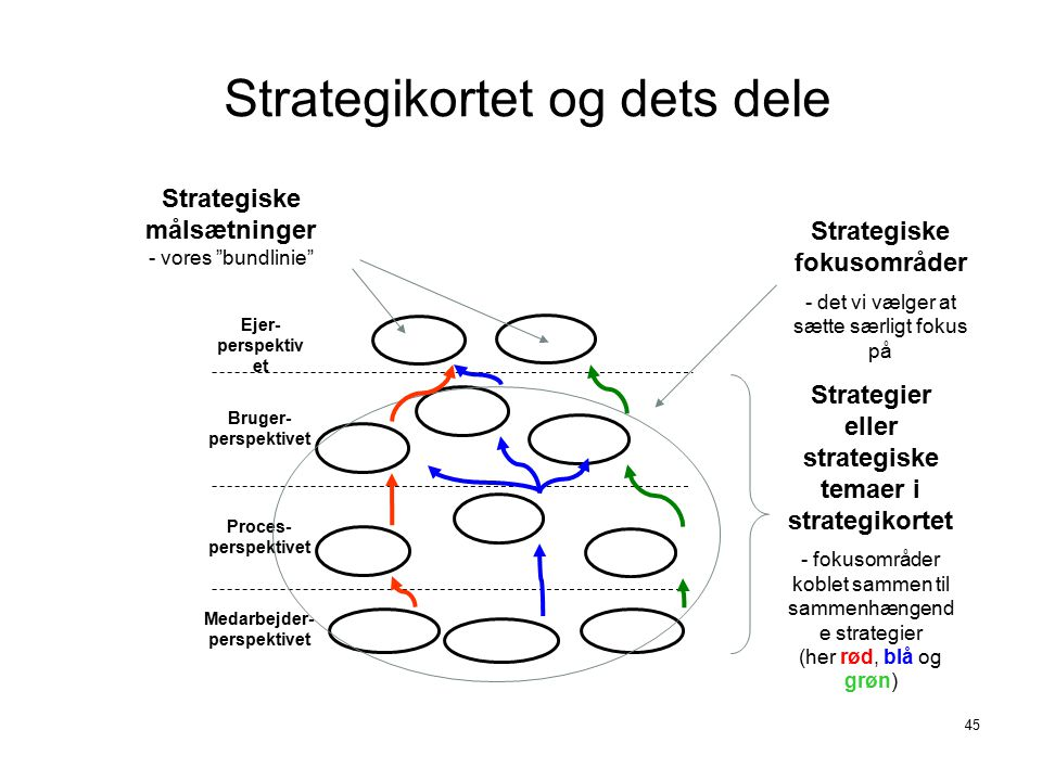 Strategikortet og dets dele