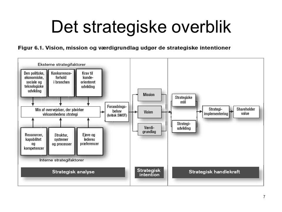 Det strategiske overblik