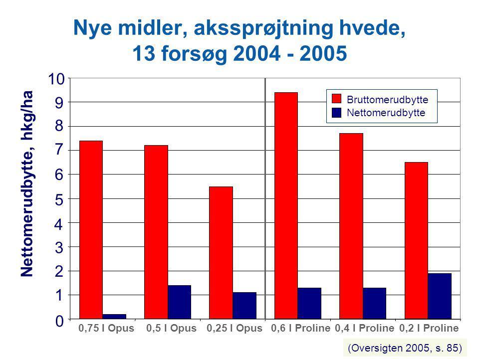Nye midler, akssprøjtning hvede, 13 forsøg 2004 - 2005
