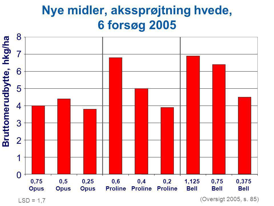 Nye midler, akssprøjtning hvede, 6 forsøg 2005