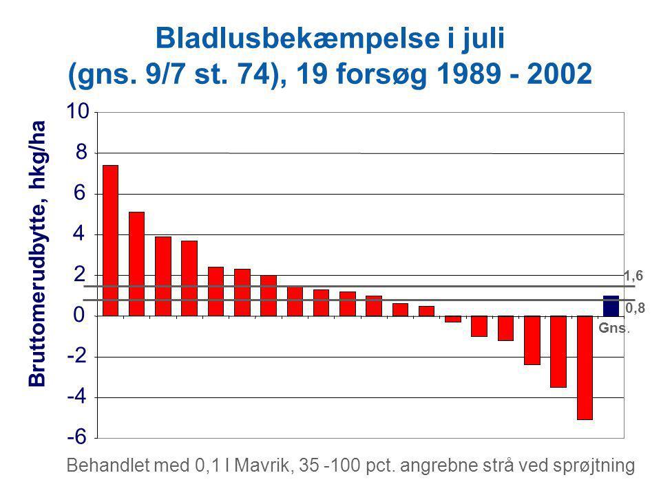 Bladlusbekæmpelse i juli (gns. 9/7 st. 74), 19 forsøg 1989 - 2002