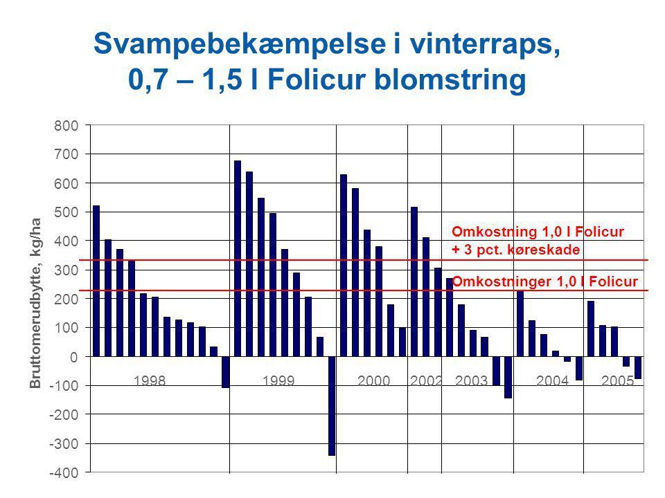 Svampebekæmpelse i vinterraps, 0,7 – 1,5 l Folicur blomstring