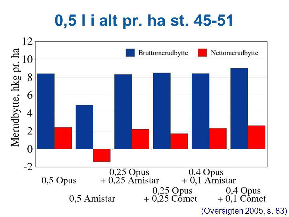 0,5 l i alt pr. ha st. 45-51 (Oversigten 2005, s. 83)