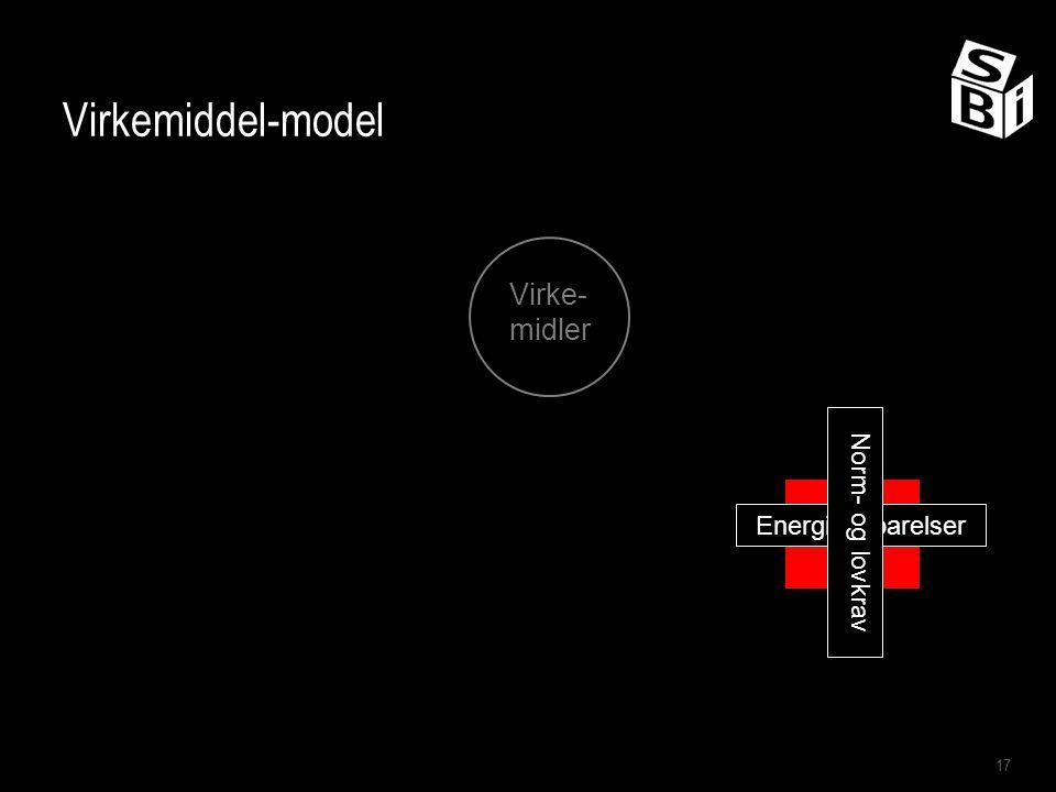 Virkemiddel-model Virke-midler Norm- og lovkrav Energibesparelser