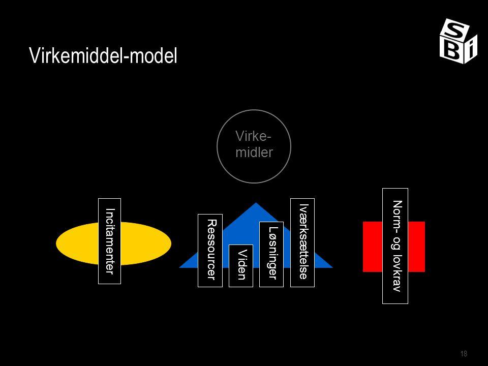Virkemiddel-model Virke-midler Iværksættelse Norm- og lovkrav