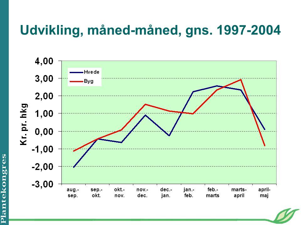 Udvikling, måned-måned, gns. 1997-2004