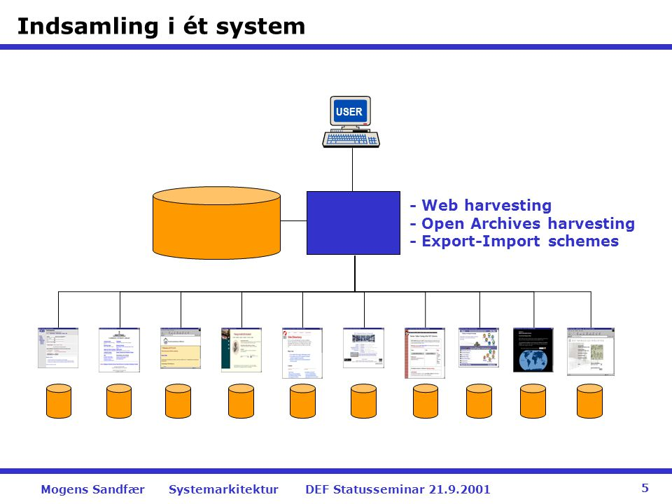 Indsamling i ét system USER. - Web harvesting - Open Archives harvesting - Export-Import schemes.