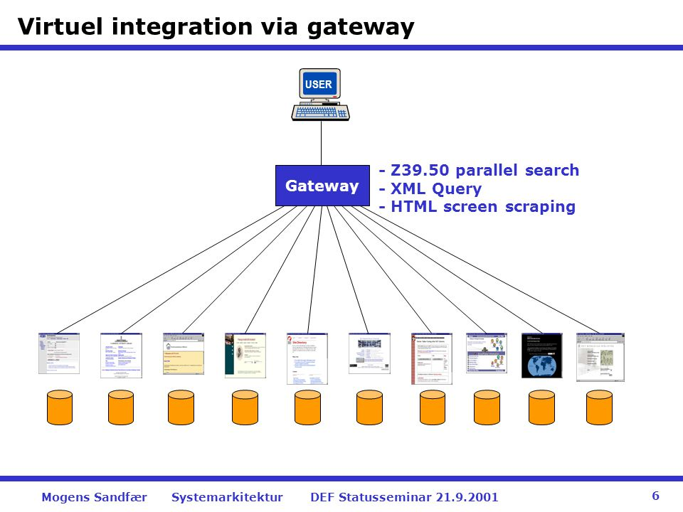 Virtuel integration via gateway