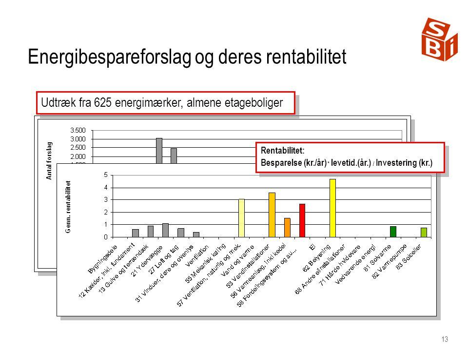 Energibespareforslag og deres rentabilitet