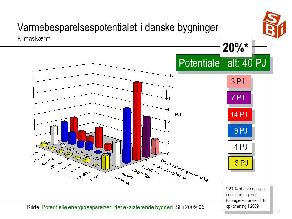 Varmebesparelsespotentialet i danske bygninger Klimaskærm