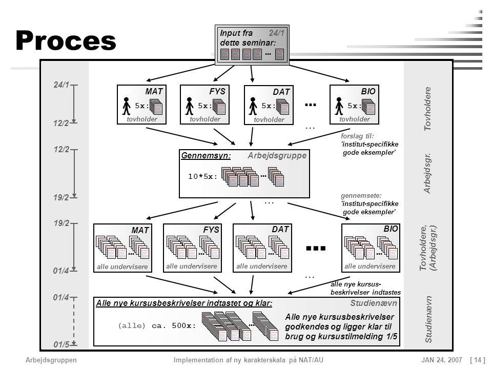 Proces ... ... ... ... ... Input fra dette seminar: 24/1 24/1 MAT FYS