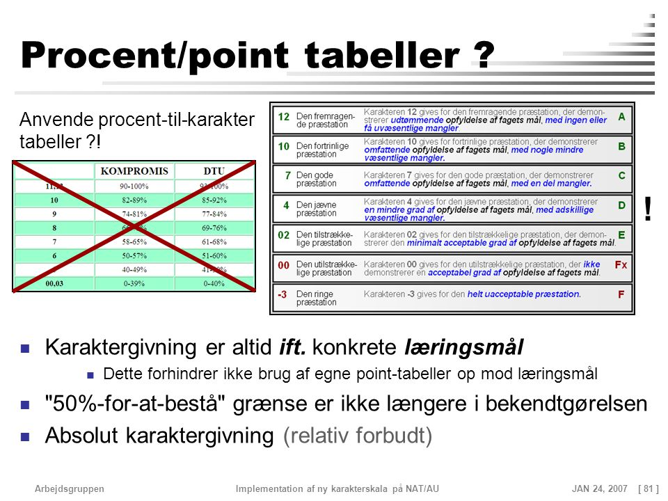 Procent/point tabeller