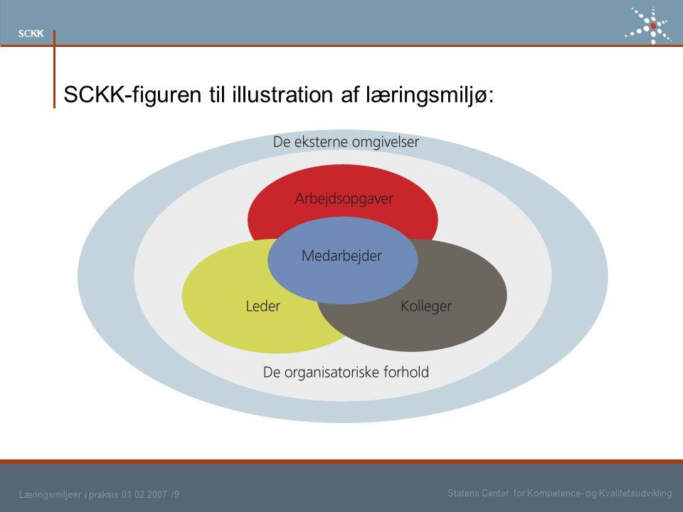 SCKK-figuren til illustration af læringsmiljø: