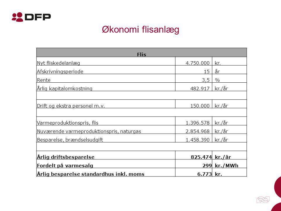 Økonomi flisanlæg Flis Nyt fliskedelanlæg 4.750.000 kr.