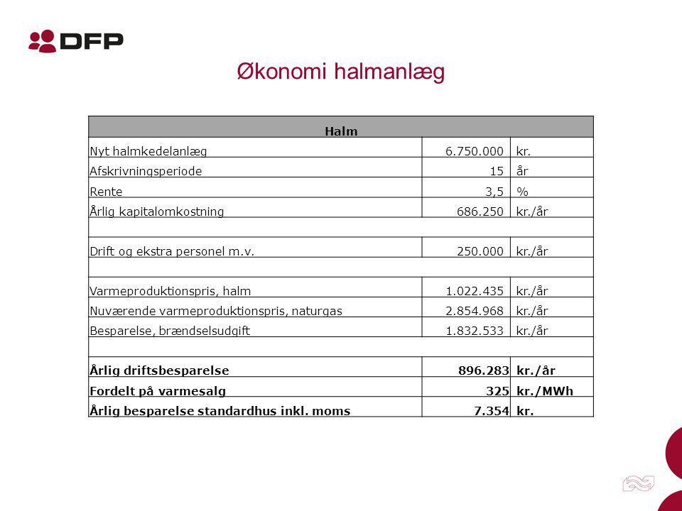 Økonomi halmanlæg Halm Nyt halmkedelanlæg 6.750.000 kr.