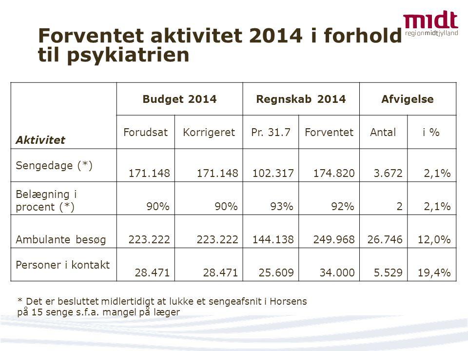 Forventet aktivitet 2014 i forhold til psykiatrien