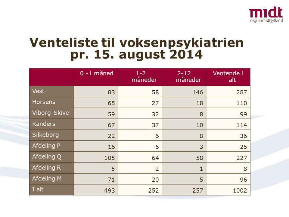 Venteliste til voksenpsykiatrien pr. 15. august 2014
