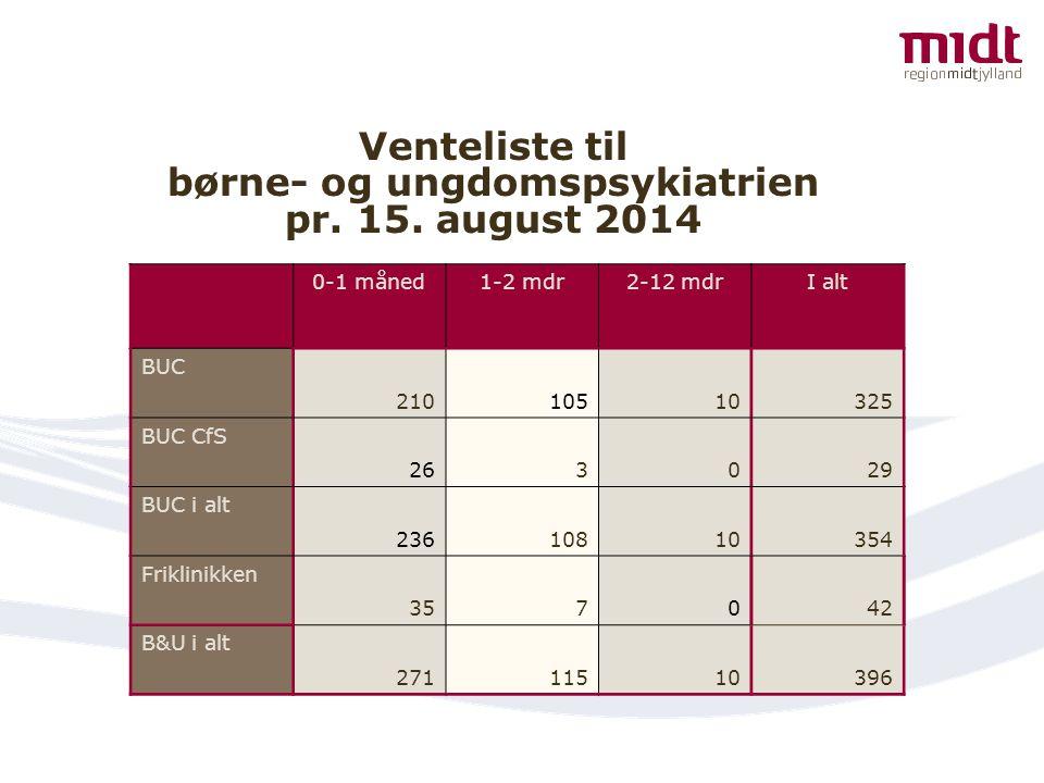 Venteliste til børne- og ungdomspsykiatrien pr. 15. august 2014