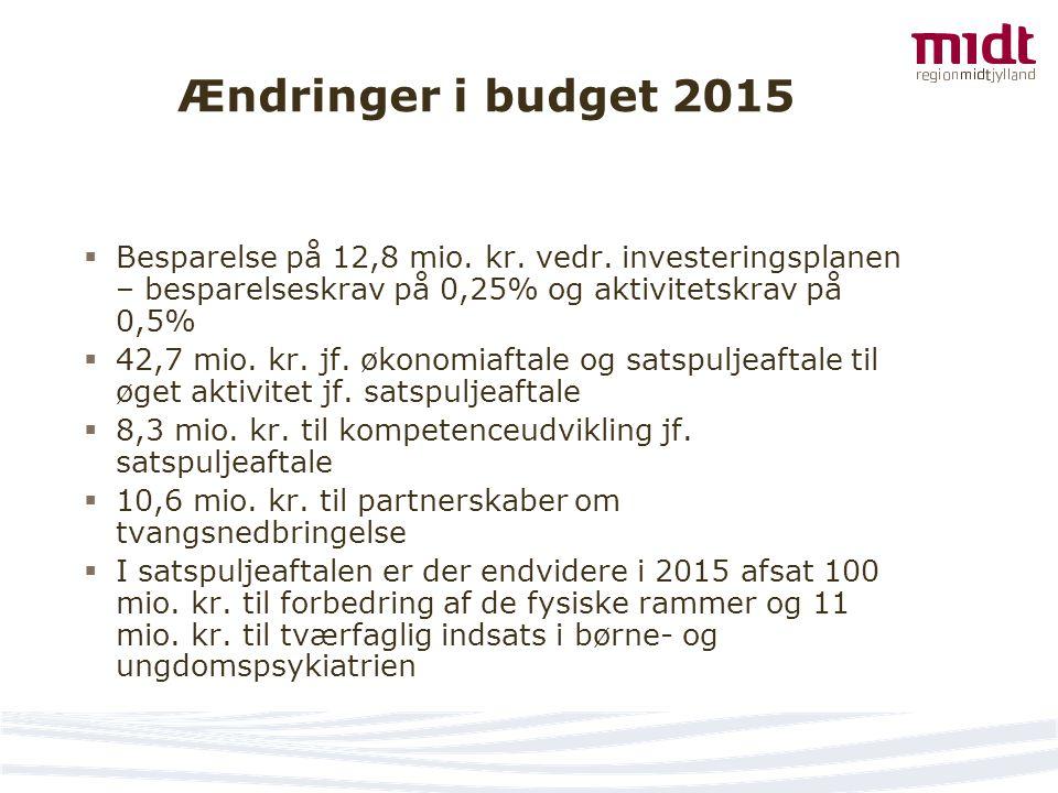 Ændringer i budget 2015 Besparelse på 12,8 mio. kr. vedr. investeringsplanen – besparelseskrav på 0,25% og aktivitetskrav på 0,5%