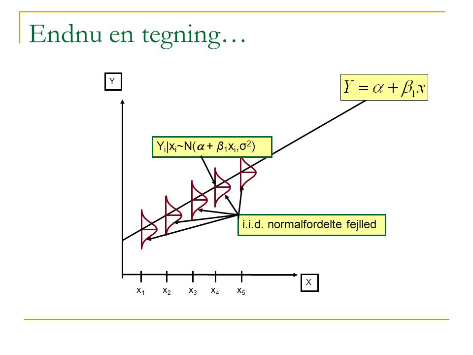 Endnu en tegning… Yi|xi~N(a + β1xi,σ2) i.i.d. normalfordelte fejlled