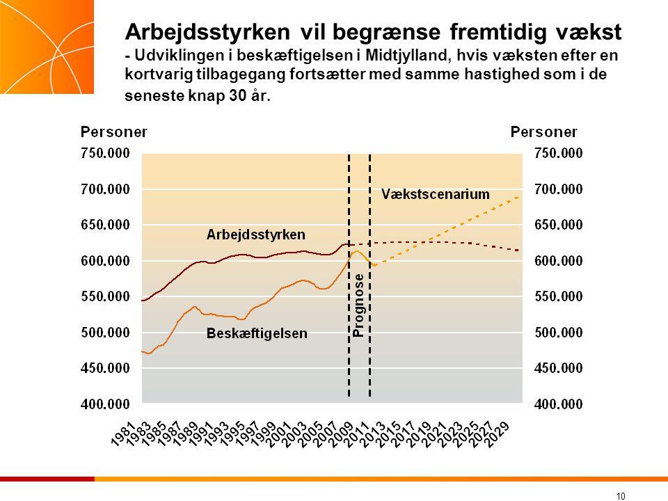 Arbejdsstyrken vil begrænse fremtidig vækst - Udviklingen i beskæftigelsen i Midtjylland, hvis væksten efter en kortvarig tilbagegang fortsætter med samme hastighed som i de seneste knap 30 år.