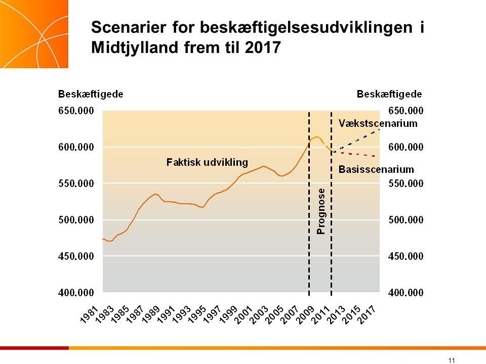 Scenarier for beskæftigelsesudviklingen i Midtjylland frem til 2017