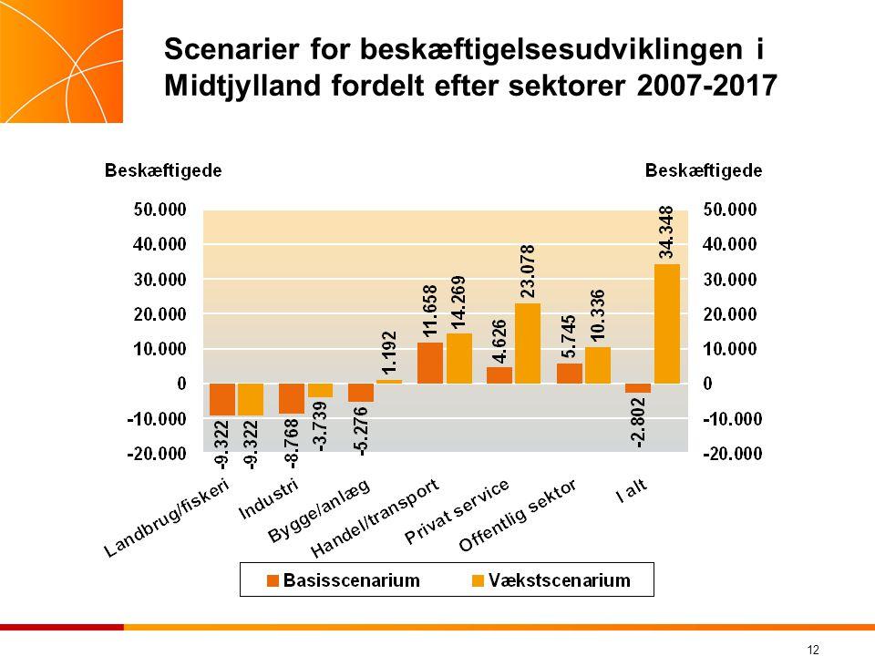 Scenarier for beskæftigelsesudviklingen i Midtjylland fordelt efter sektorer 2007-2017