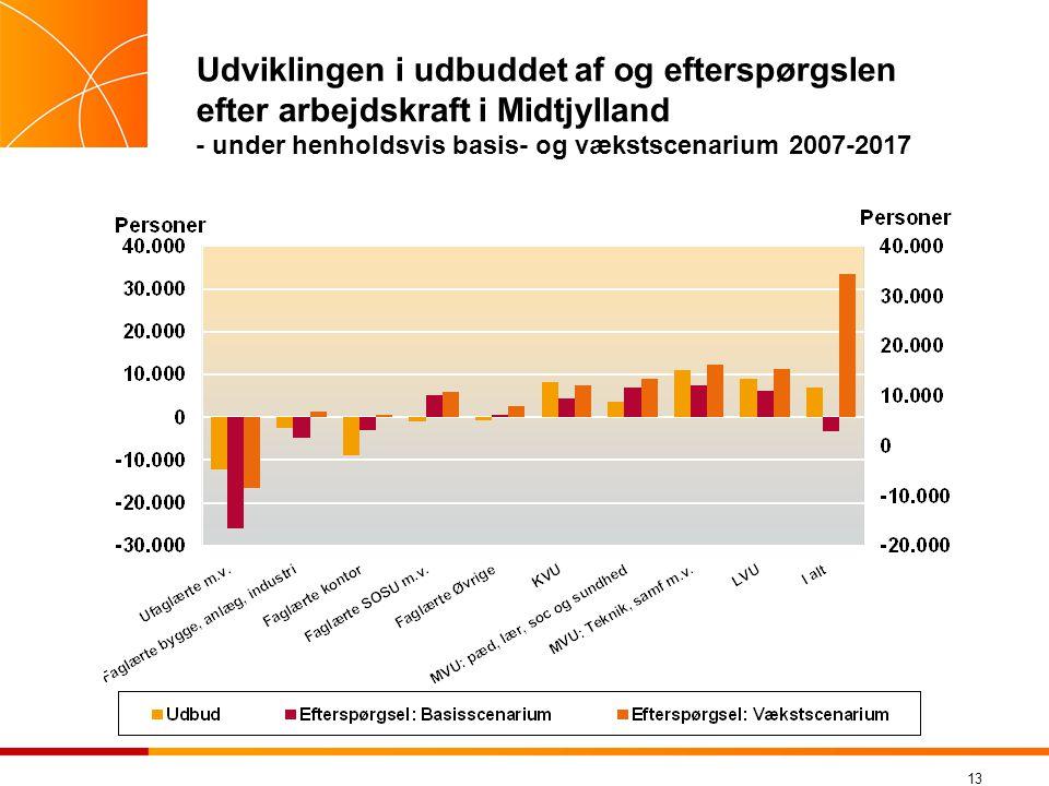 Udviklingen i udbuddet af og efterspørgslen efter arbejdskraft i Midtjylland - under henholdsvis basis- og vækstscenarium 2007-2017