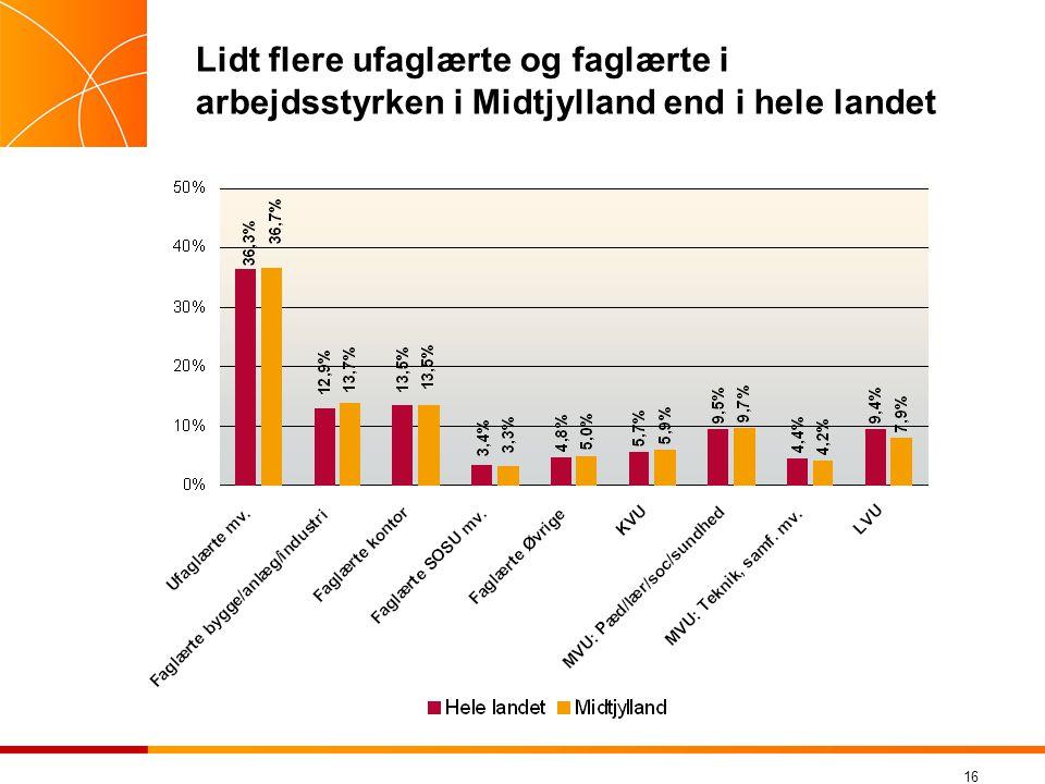 Lidt flere ufaglærte og faglærte i arbejdsstyrken i Midtjylland end i hele landet