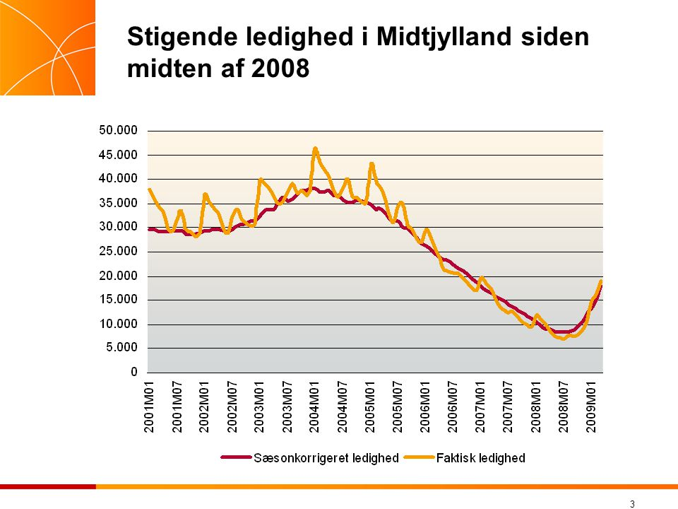 Stigende ledighed i Midtjylland siden midten af 2008