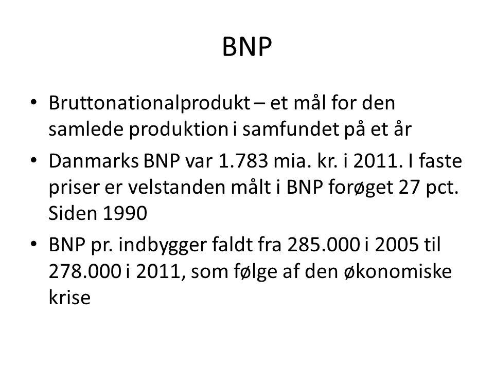 BNP Bruttonationalprodukt – et mål for den samlede produktion i samfundet på et år.