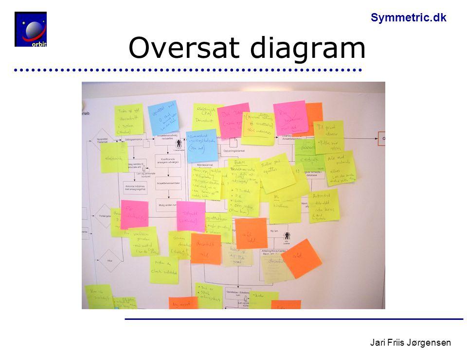 Oversat diagram Jari Friis Jørgensen