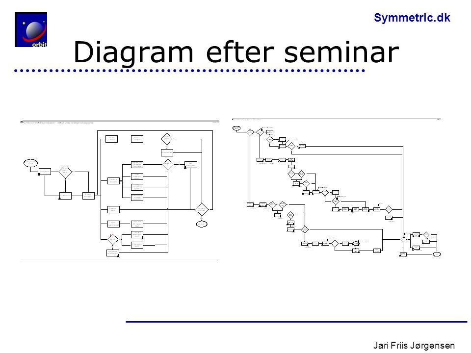 Diagram efter seminar Jari Friis Jørgensen