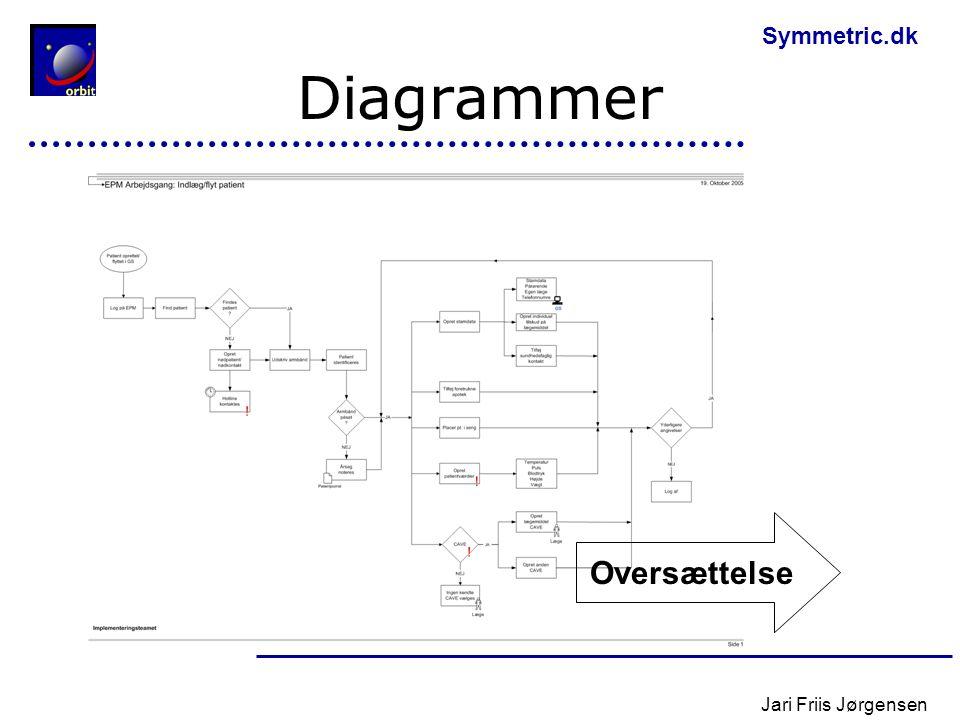 Diagrammer Oversættelse Jari Friis Jørgensen
