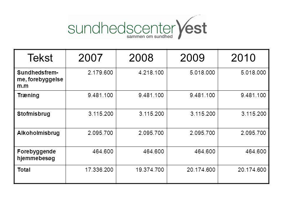 Tekst 2007 2008 2009 2010 Sundhedsfrem-me, forebyggelse m.m 2.179.600
