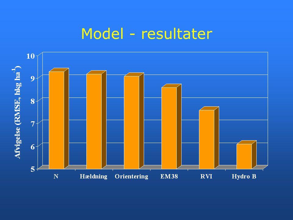 Model - resultater
