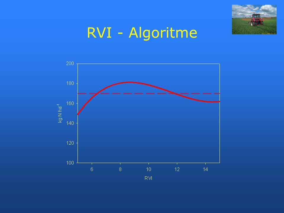 RVI - Algoritme