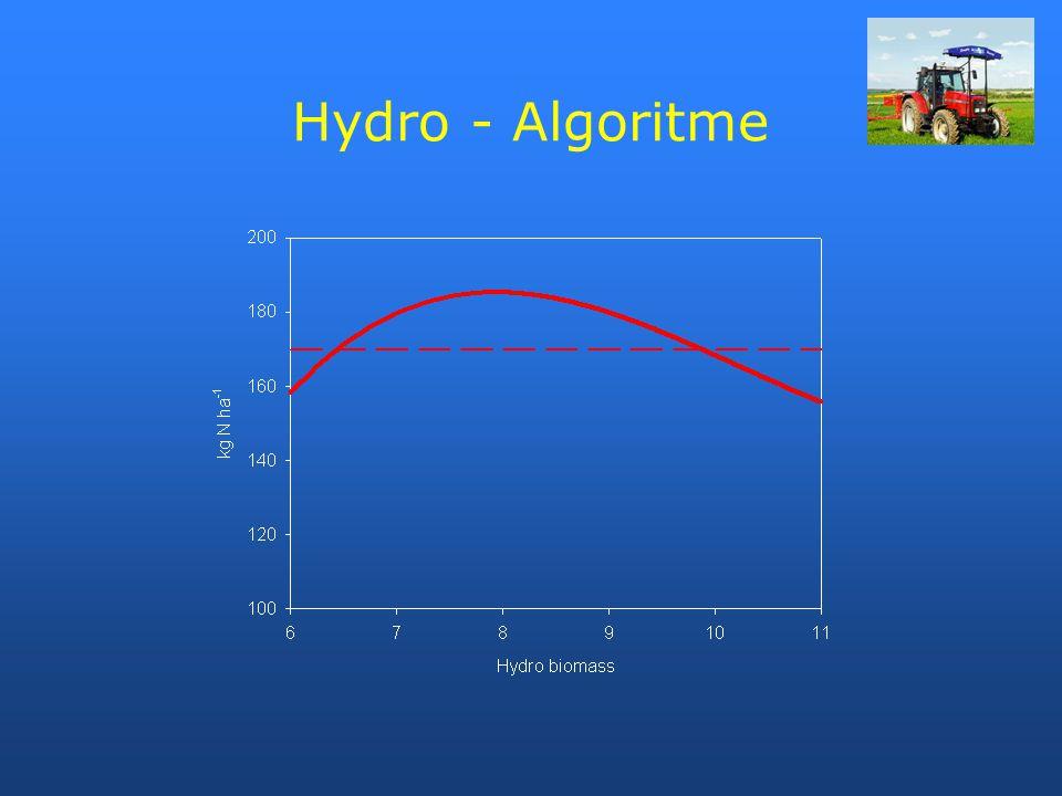 Hydro - Algoritme