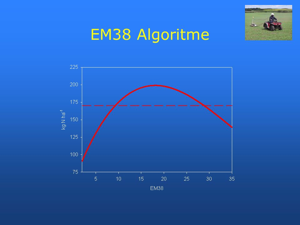 EM38 Algoritme