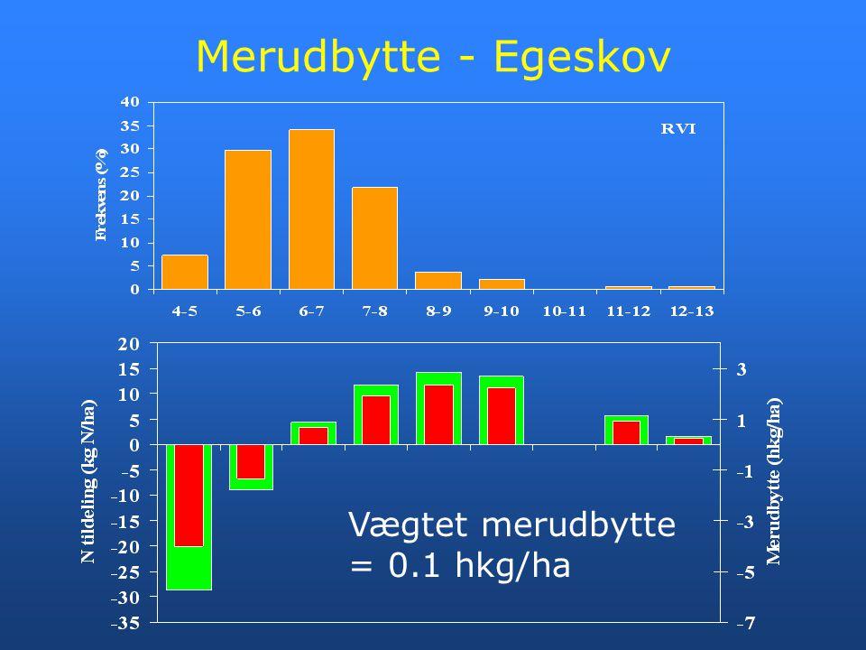Merudbytte - Egeskov Vægtet merudbytte = 0.1 hkg/ha