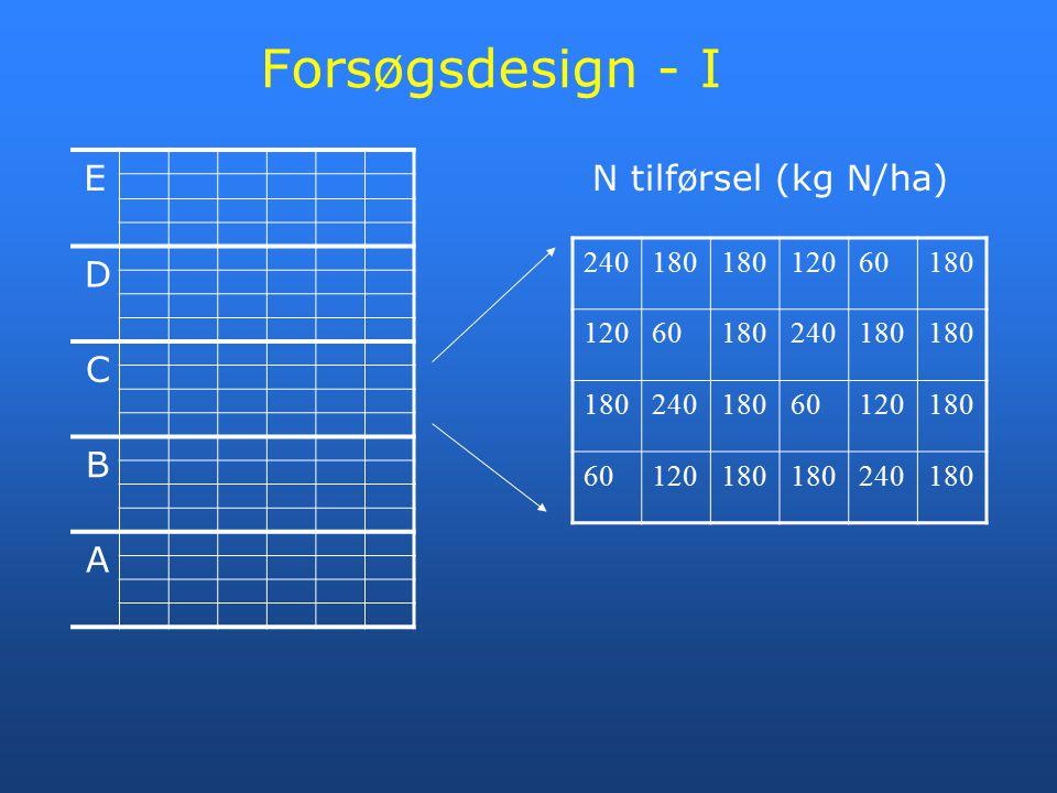 Forsøgsdesign - I E D C B A N tilførsel (kg N/ha) 240 180 120 60