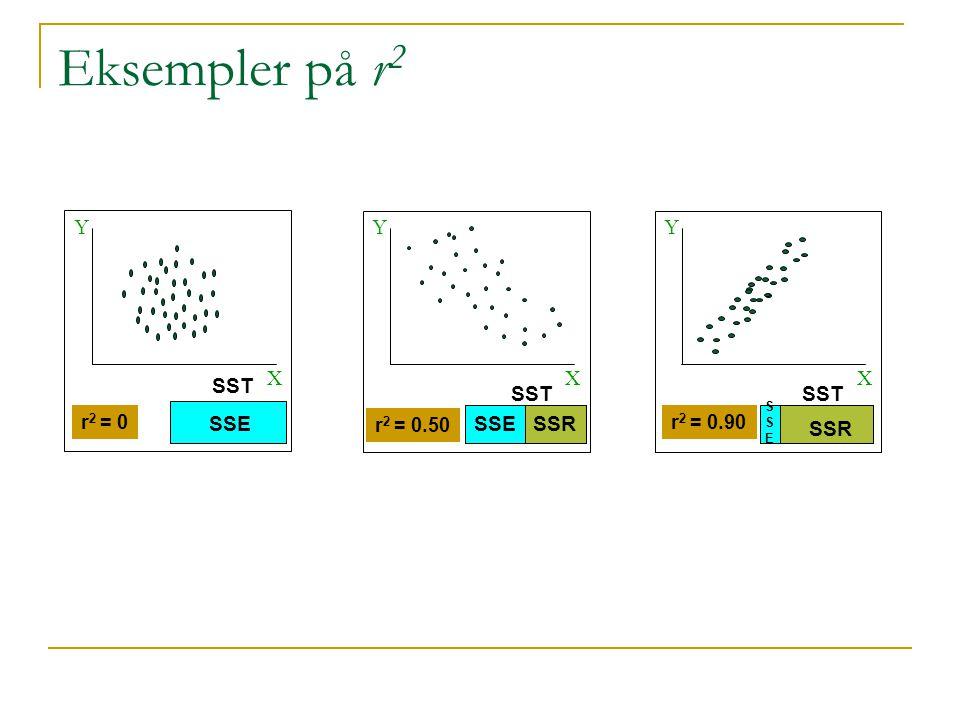 Eksempler på r2 Y Y Y X X X SST SST SST SSE SSE SSR SSR r2 = 0