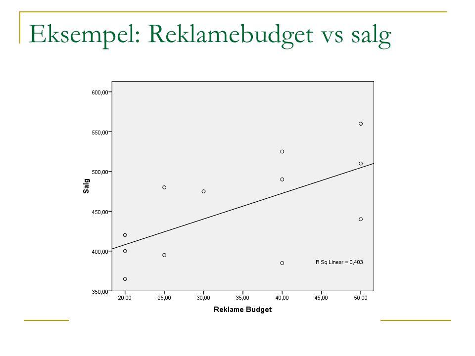 Eksempel: Reklamebudget vs salg