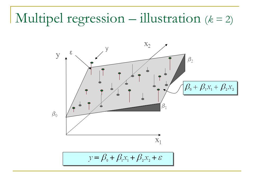 Multipel regression – illustration (k = 2)