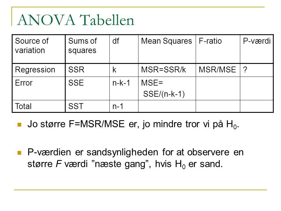 ANOVA Tabellen Jo større F=MSR/MSE er, jo mindre tror vi på H0.