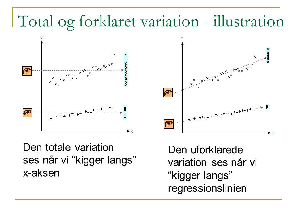Total og forklaret variation - illustration