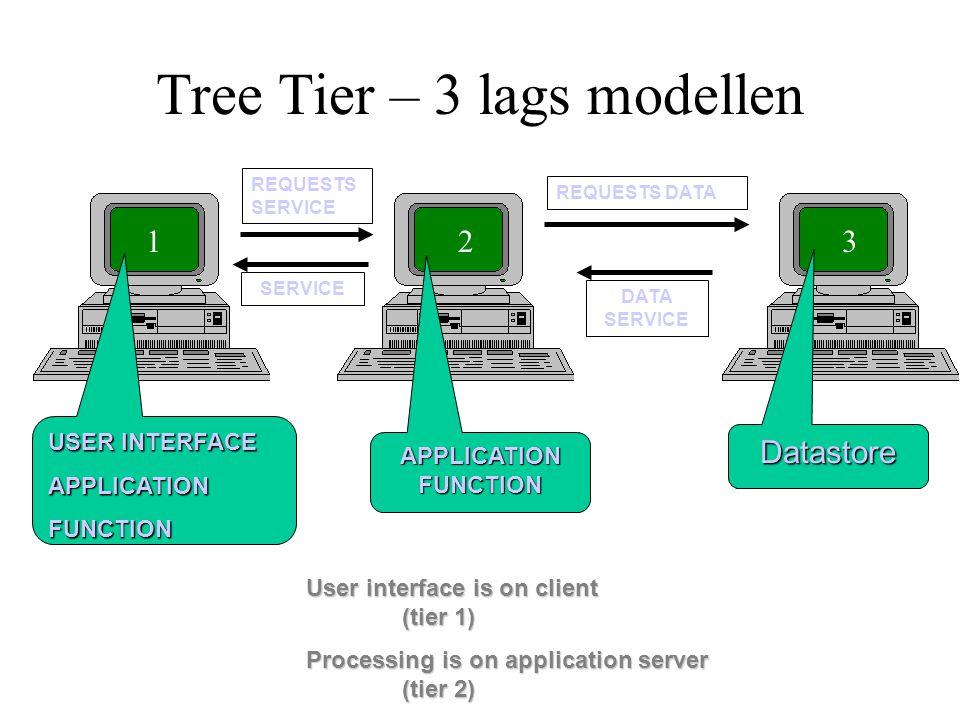 Tree Tier – 3 lags modellen