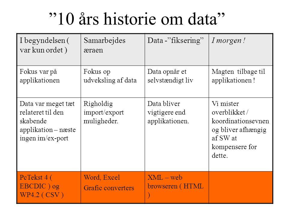 10 års historie om data I begyndelsen ( var kun ordet )